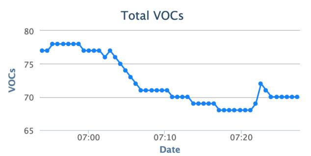 live_feed_volatile_organic_compounds_VOCs